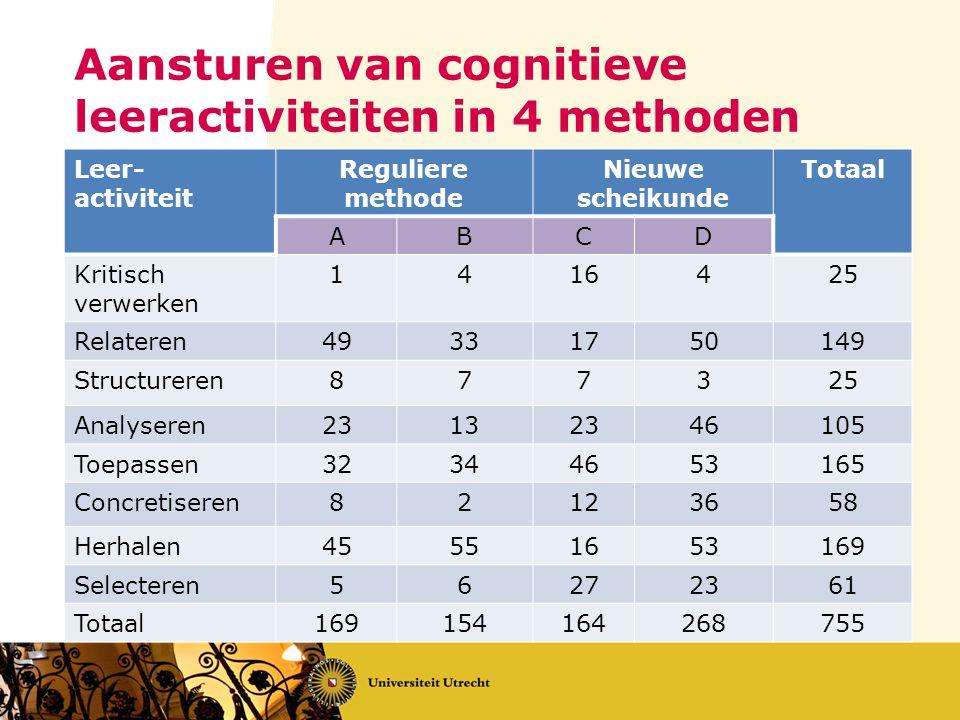 Aansturen van cognitieve leeractiviteiten in 4 methoden