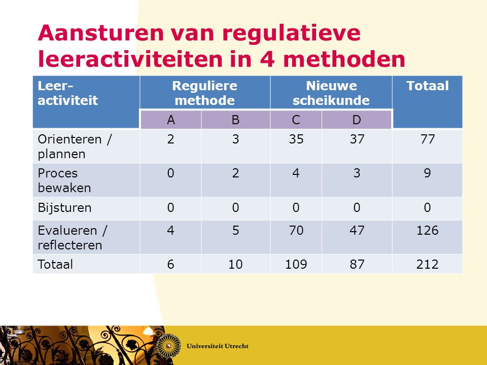 Aansturen van regulatieve leeractiviteiten in 4 methoden