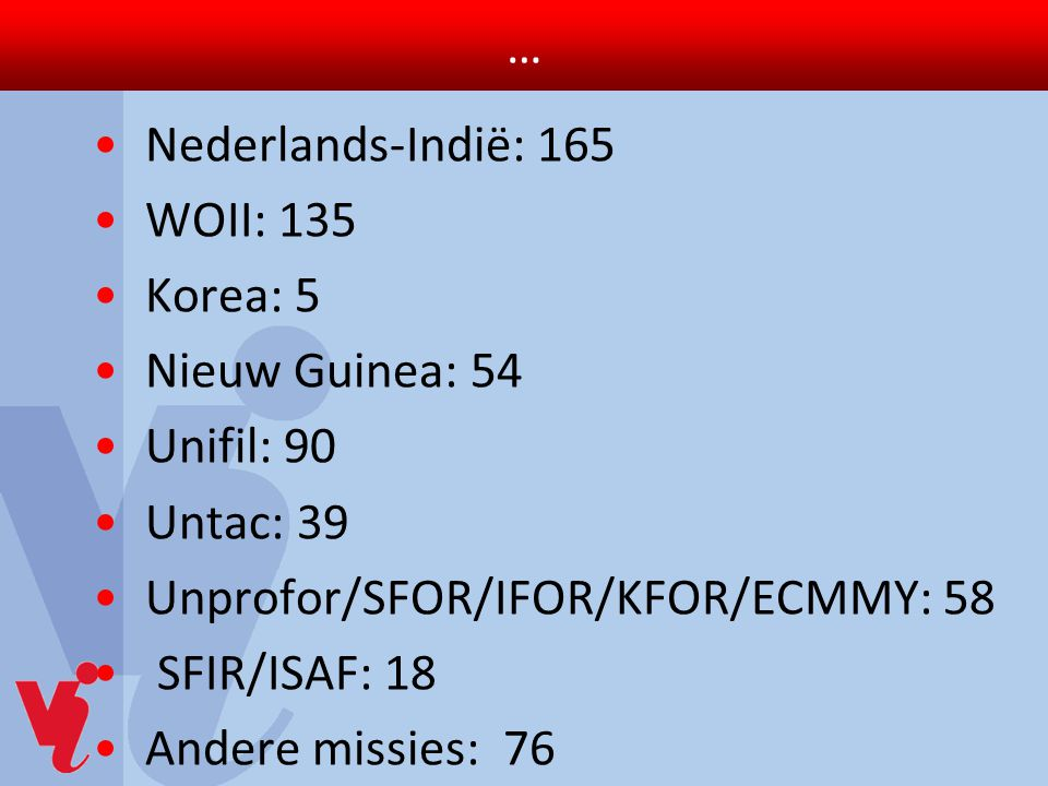 … Nederlands-Indië: 165. WOII: 135. Korea: 5. Nieuw Guinea: 54. Unifil: 90. Untac: 39. Unprofor/SFOR/IFOR/KFOR/ECMMY: 58.