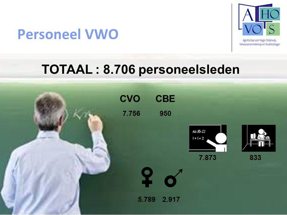 Personeel VWO TOTAAL : 8.706 personeelsleden CVO CBE 7.756 950 7.873