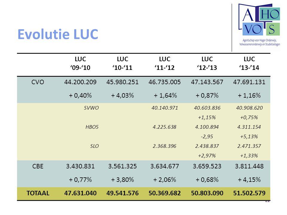 Evolutie LUC LUC '09-'10 '10-'11 '11-'12 '12-'13 '13-'14 CVO