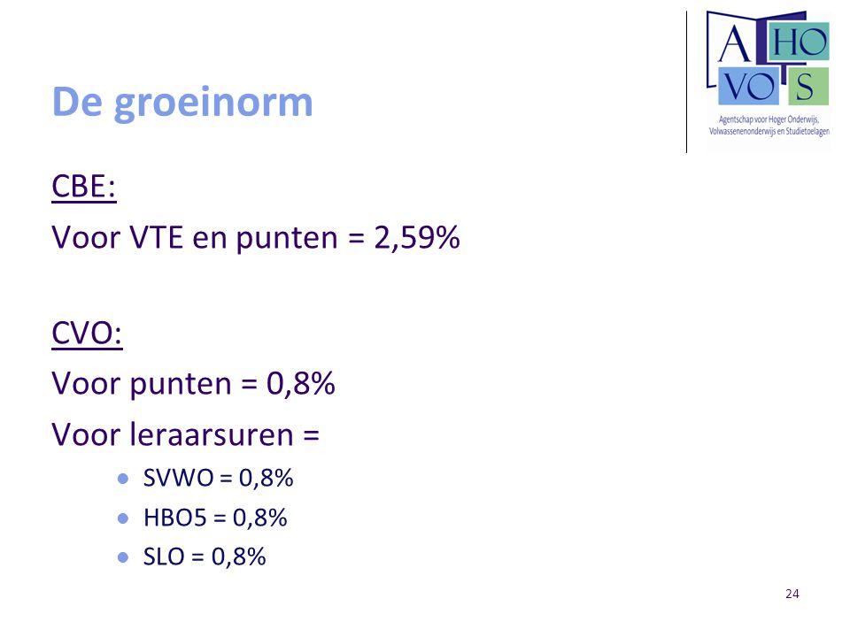 De groeinorm CBE: Voor VTE en punten = 2,59% CVO: Voor punten = 0,8%