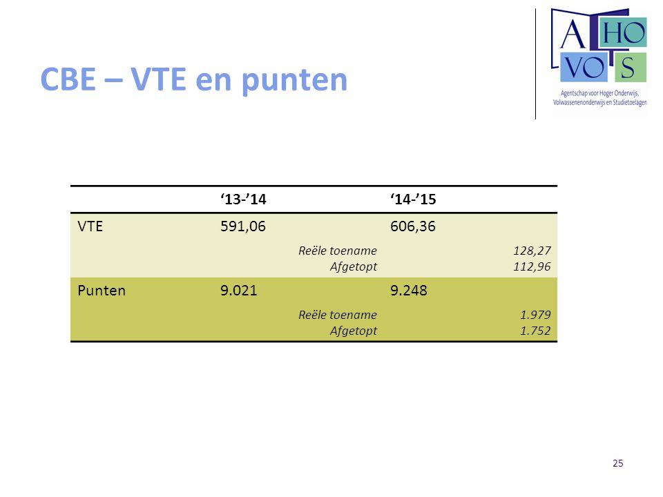 CBE – VTE en punten '13-'14 '14-'15 VTE 591,06 606,36 Punten 9.021