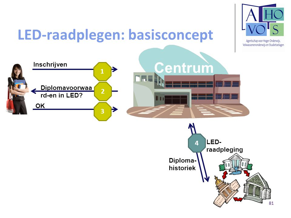 LED-raadplegen: basisconcept