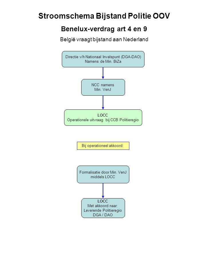Stroomschema Bijstand Politie OOV Benelux-verdrag art 4 en 9