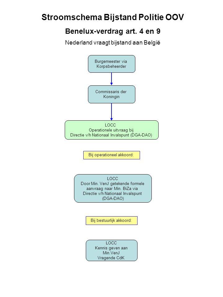 Stroomschema Bijstand Politie OOV Benelux-verdrag art. 4 en 9