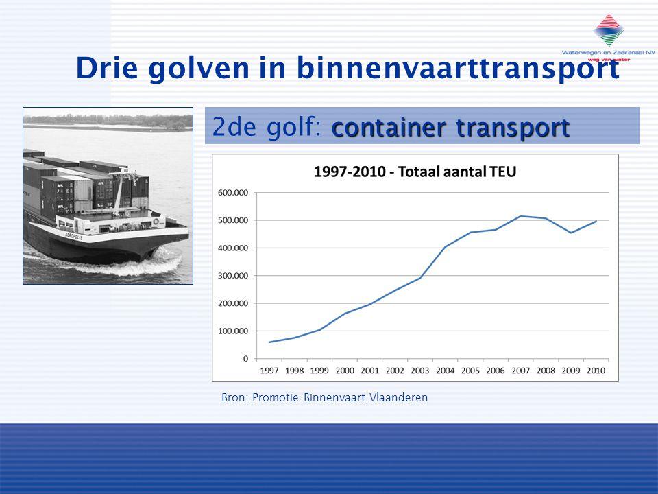 Drie golven in binnenvaarttransport