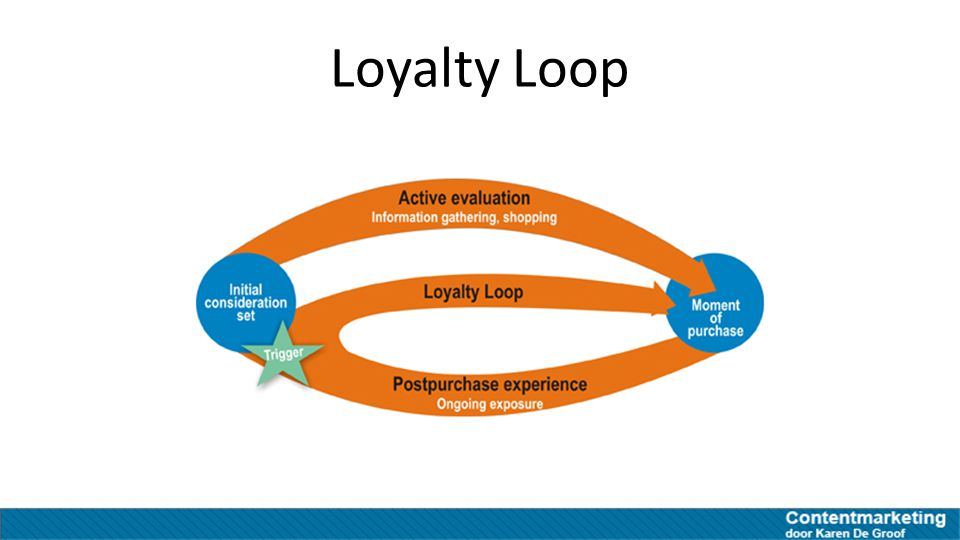 Loyalty Loop