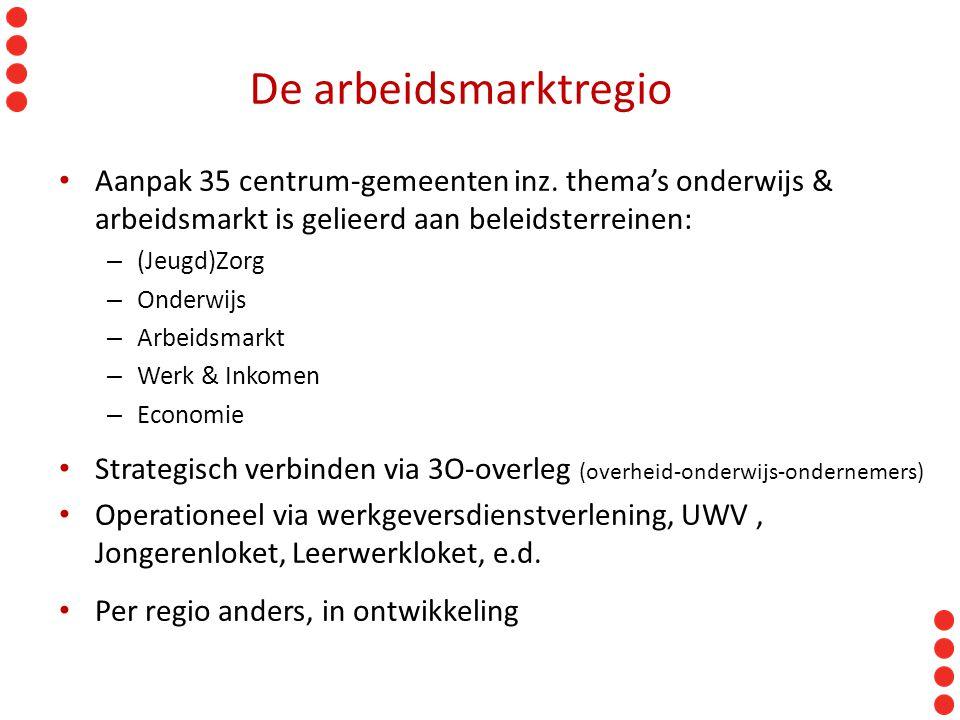 RAK 11-10-2012. De arbeidsmarktregio. Aanpak 35 centrum-gemeenten inz. thema's onderwijs & arbeidsmarkt is gelieerd aan beleidsterreinen: