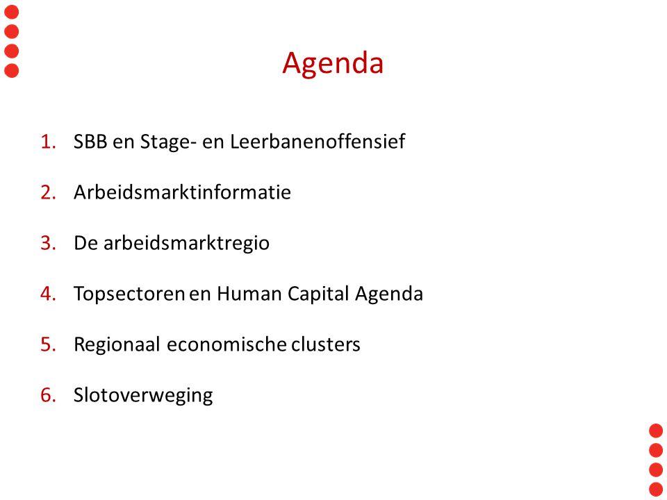 Agenda SBB en Stage- en Leerbanenoffensief Arbeidsmarktinformatie