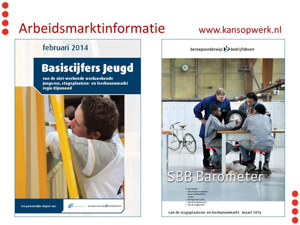 Arbeidsmarktinformatie www.kansopwerk.nl