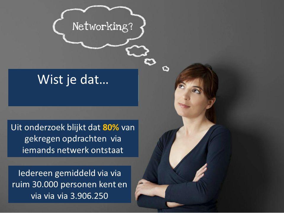 Wist je dat… Uit onderzoek blijkt dat 80% van gekregen opdrachten via iemands netwerk ontstaat.