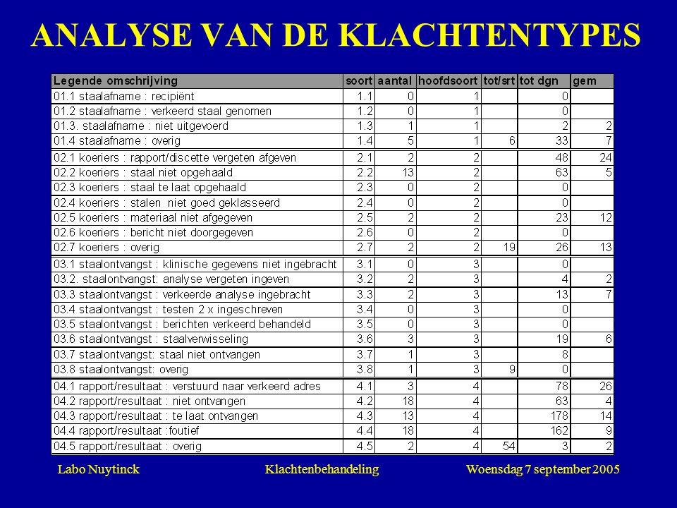 ANALYSE VAN DE KLACHTENTYPES