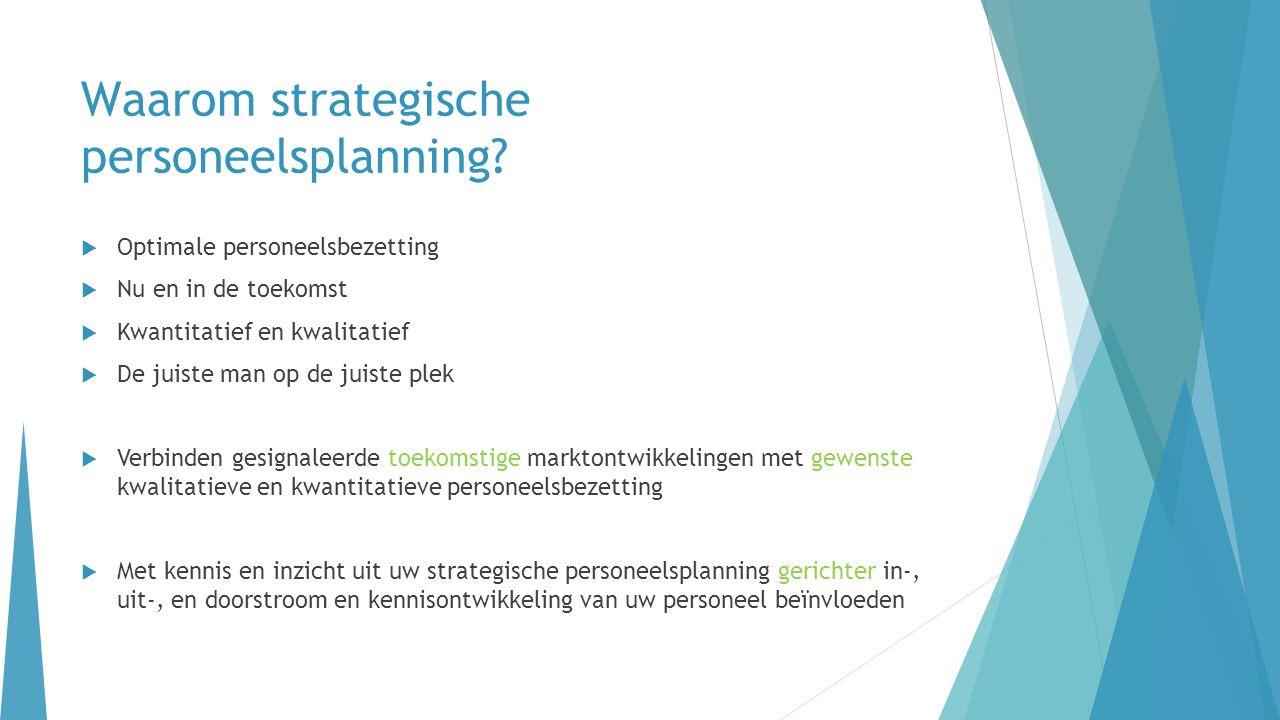 Waarom strategische personeelsplanning