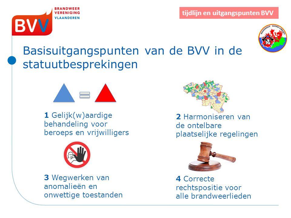 Basisuitgangspunten van de BVV in de statuutbesprekingen