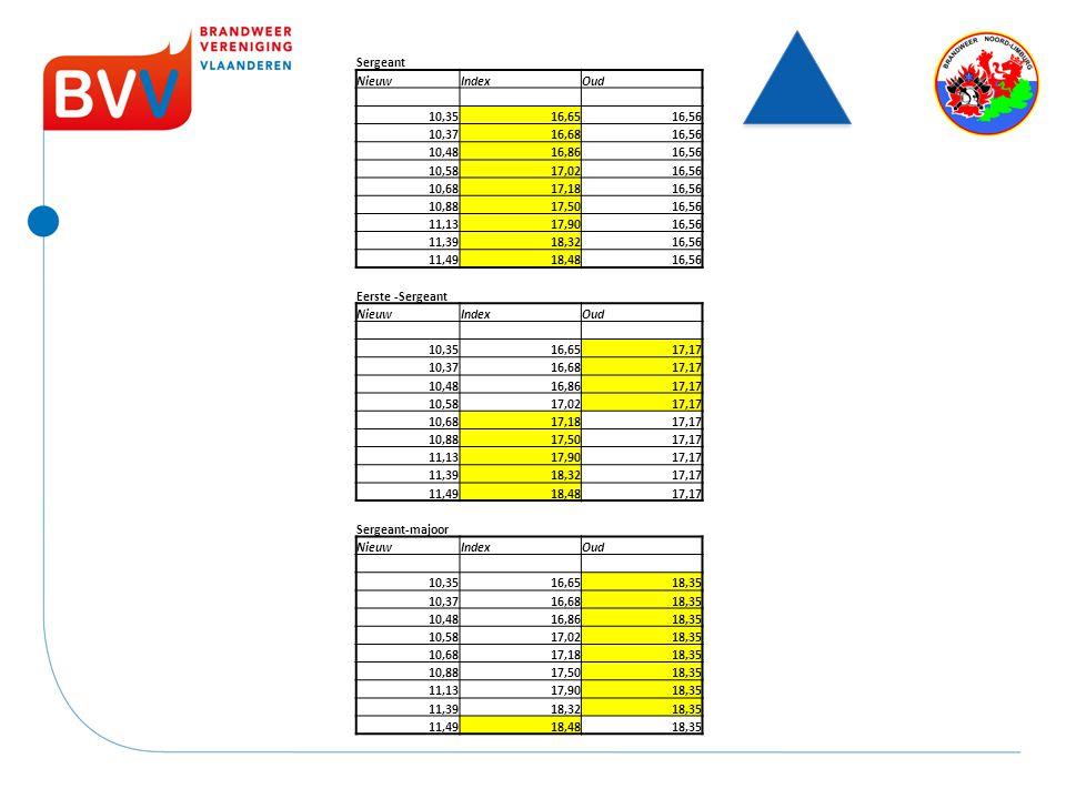 Sergeant Nieuw. Index. Oud. 10,35. 16,65. 16,56. 10,37. 16,68. 10,48. 16,86. 10,58. 17,02.