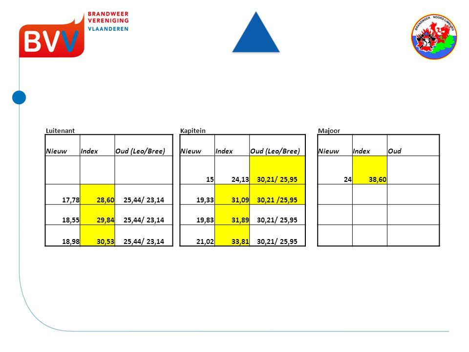 Nieuw Index Oud (Leo/Bree) Oud 15 24,13 30,21/ 25,95 24 38,60 17,78