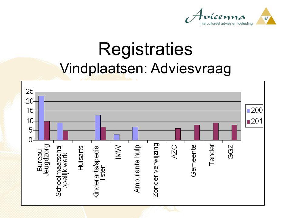 Registraties Vindplaatsen: Adviesvraag
