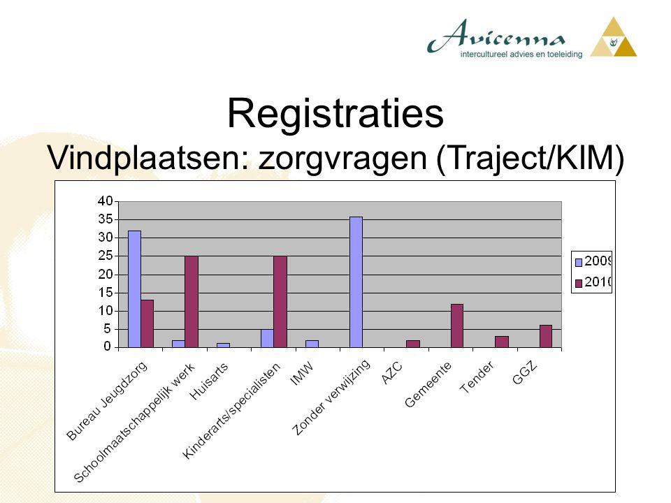 Registraties Vindplaatsen: zorgvragen (Traject/KIM)