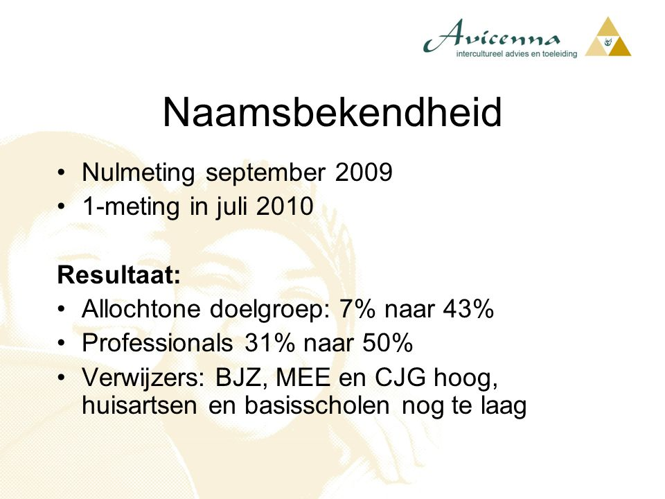 Naamsbekendheid Nulmeting september 2009 1-meting in juli 2010
