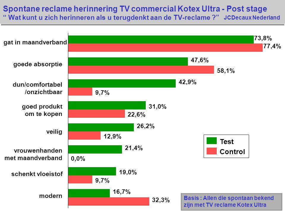 Spontane reclame herinnering TV commercial Kotex Ultra - Post stage Wat kunt u zich herinneren als u terugdenkt aan de TV-reclame