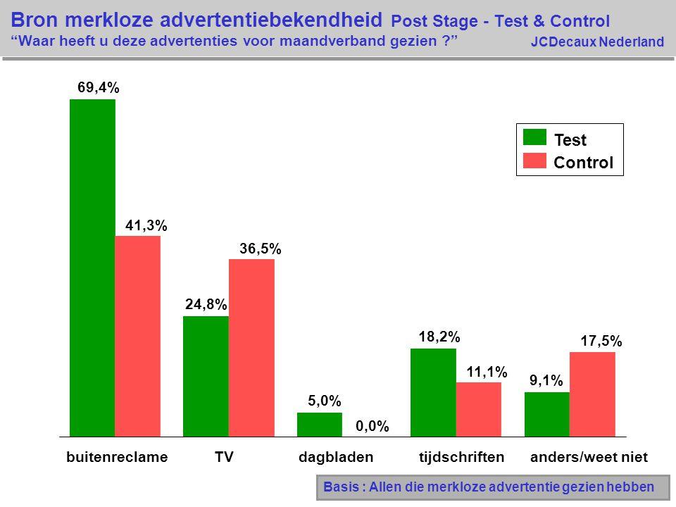 Bron merkloze advertentiebekendheid Post Stage - Test & Control Waar heeft u deze advertenties voor maandverband gezien