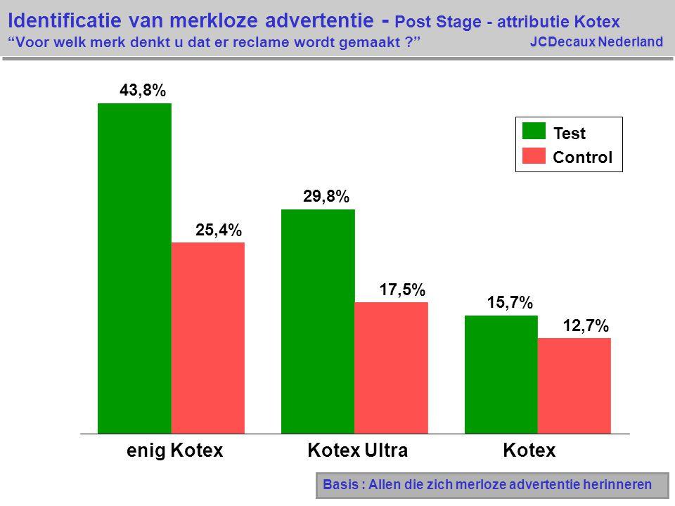 Identificatie van merkloze advertentie - Post Stage - attributie Kotex Voor welk merk denkt u dat er reclame wordt gemaakt