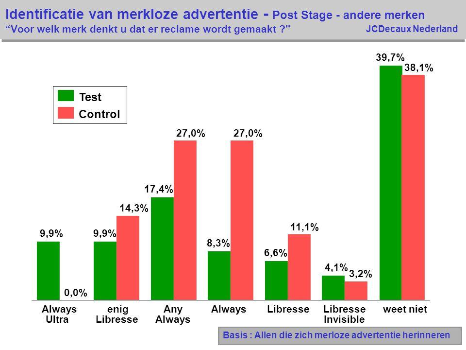 Identificatie van merkloze advertentie - Post Stage - andere merken Voor welk merk denkt u dat er reclame wordt gemaakt