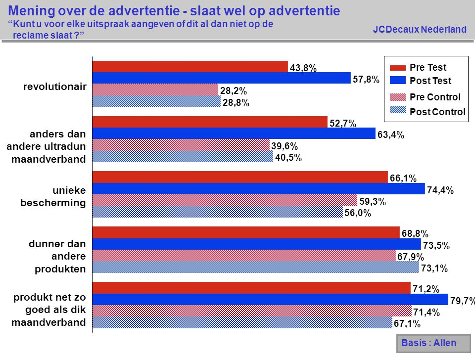Mening over de advertentie - slaat wel op advertentie Kunt u voor elke uitspraak aangeven of dit al dan niet op de reclame slaat