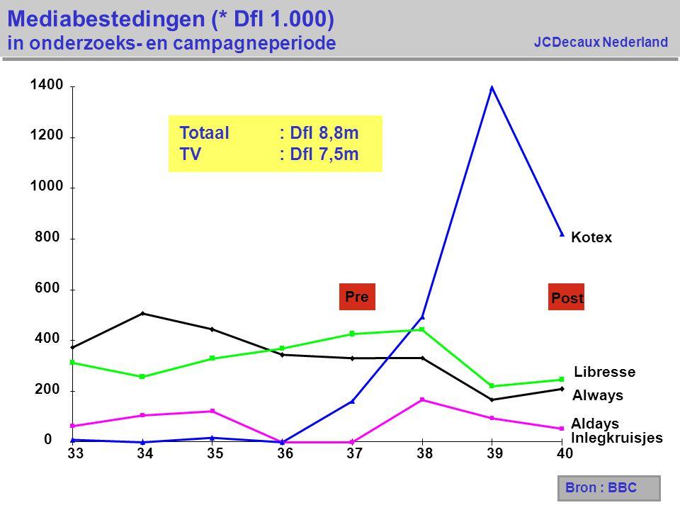 Mediabestedingen (* Dfl 1.000) in onderzoeks- en campagneperiode