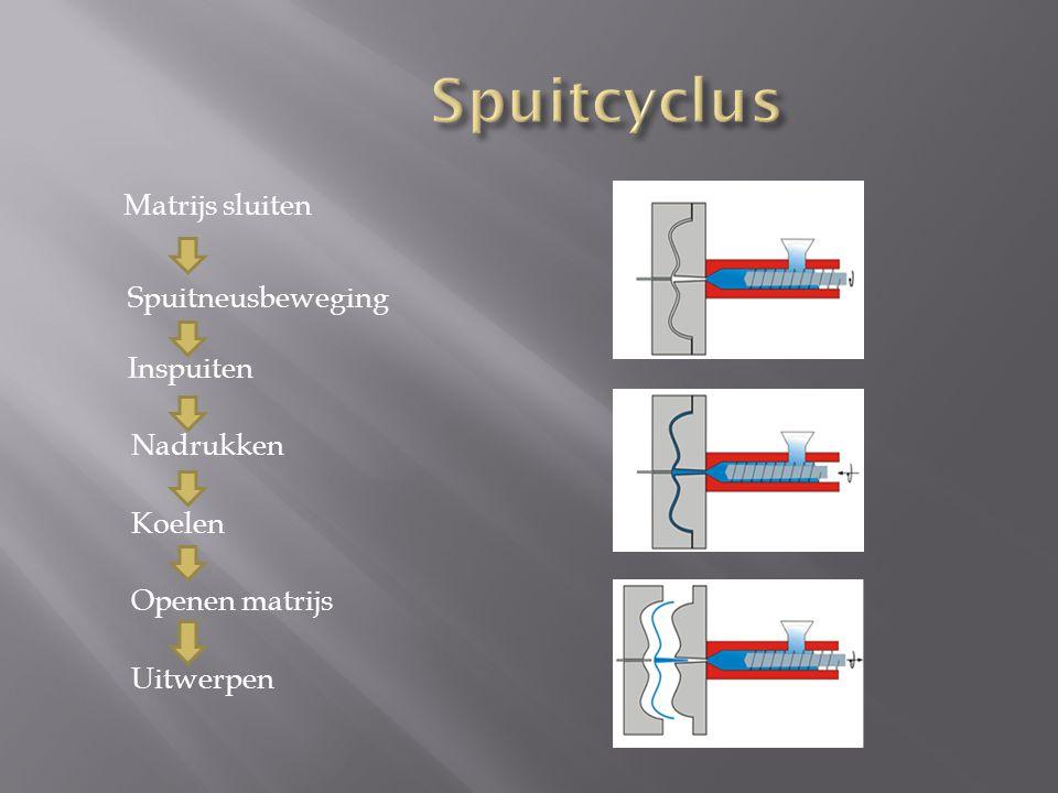 Spuitcyclus Matrijs sluiten Spuitneusbeweging Inspuiten Nadrukken Koelen Openen matrijs Uitwerpen