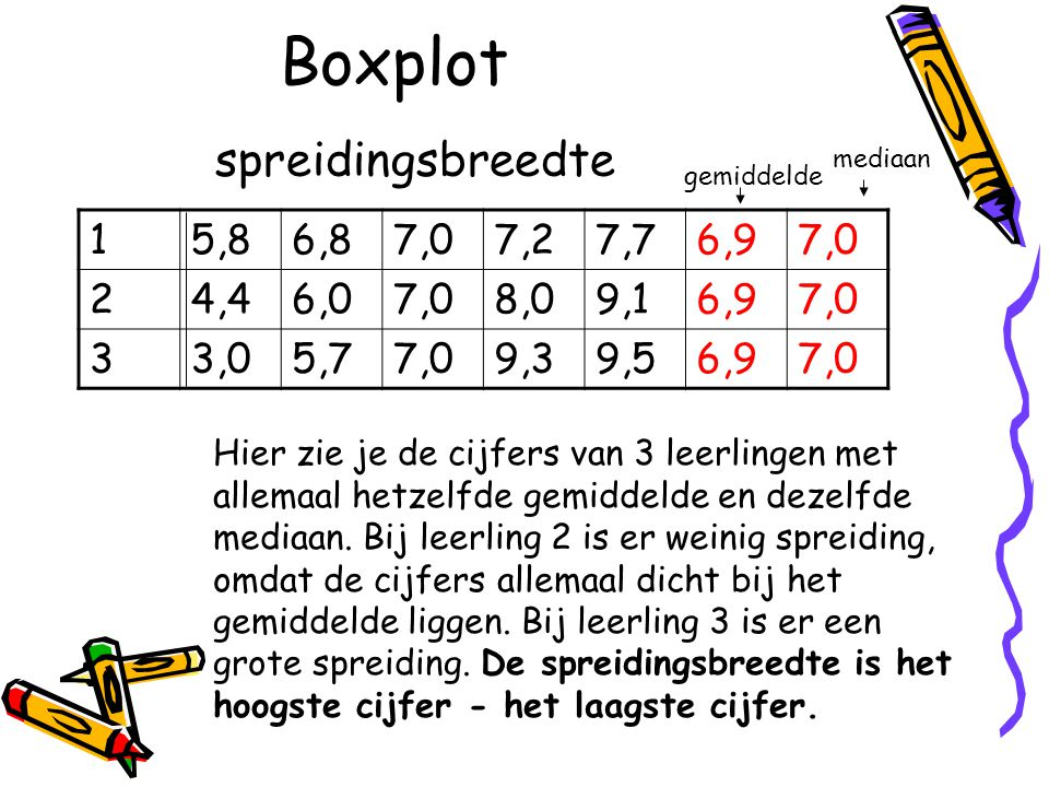 Boxplot spreidingsbreedte 1 5,8 6,8 7,0 7,2 7,7 6,9 2 4,4 6,0 8,0 9,1