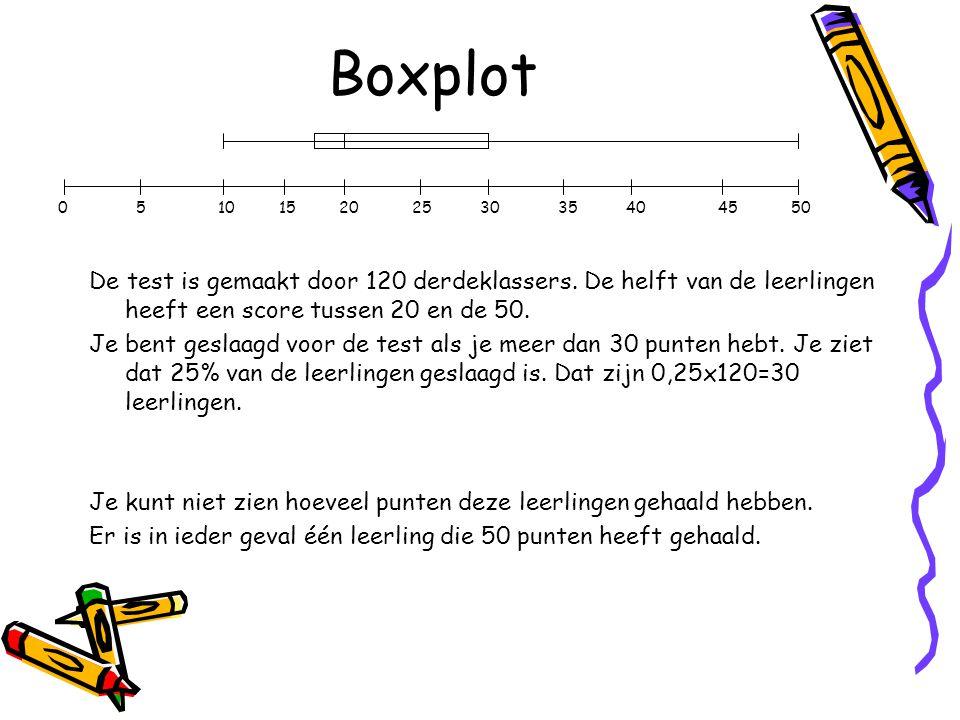 Boxplot 0 5 10 15 20 25 30 35 40 45 50.
