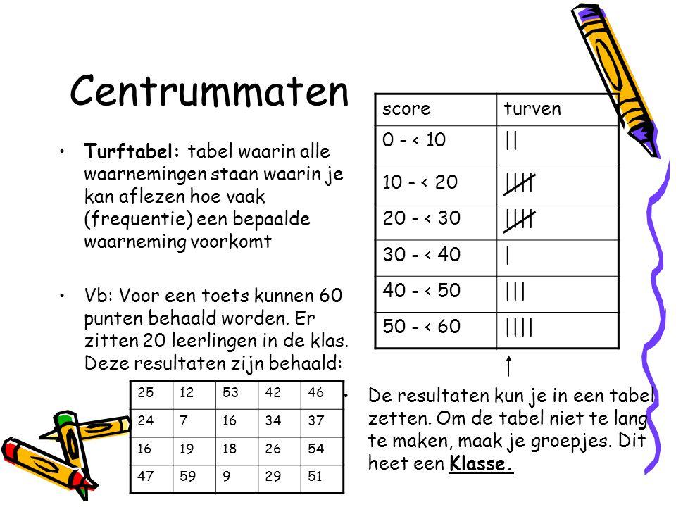 Centrummaten score turven 0 - < 10 || 10 - < 20 ||||