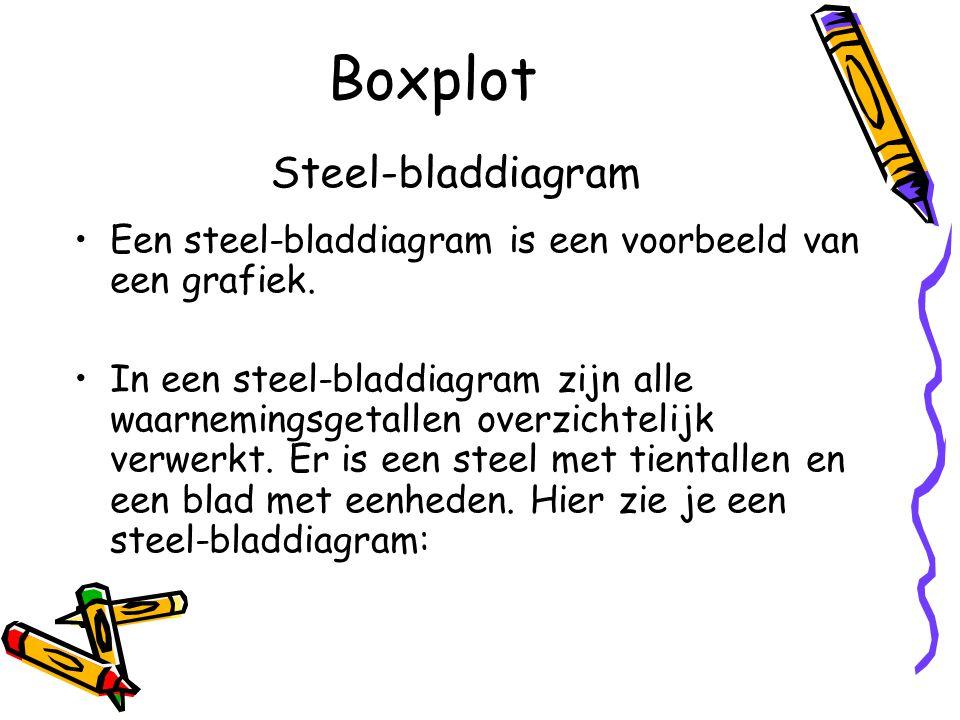 Boxplot Steel-bladdiagram