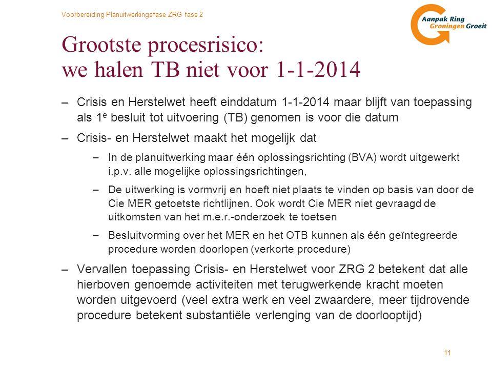 Grootste procesrisico: we halen TB niet voor 1-1-2014