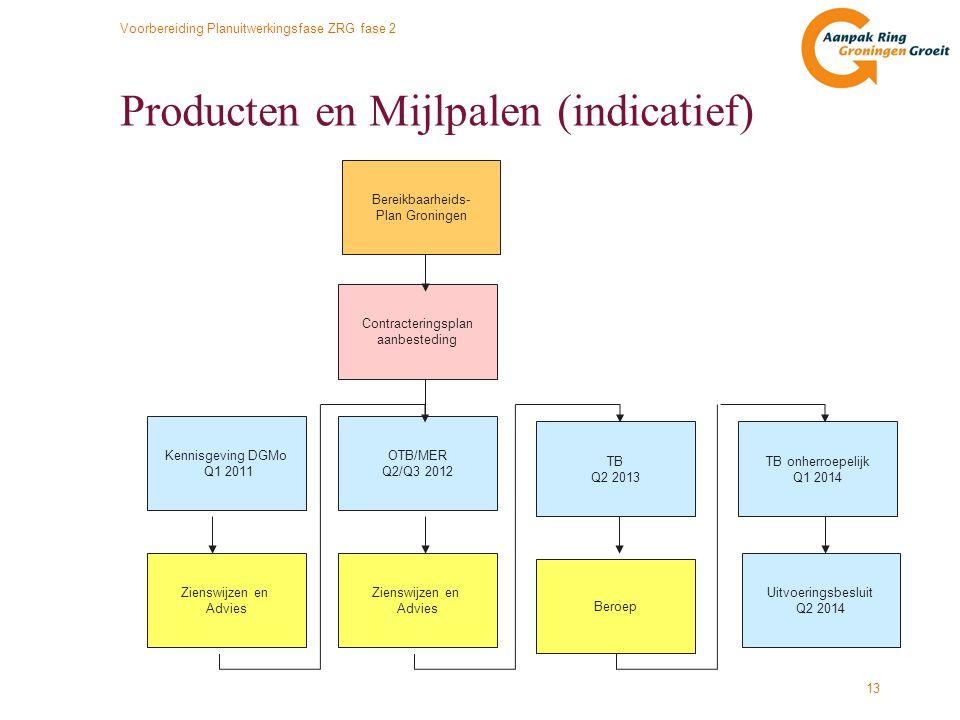Producten en Mijlpalen (indicatief)