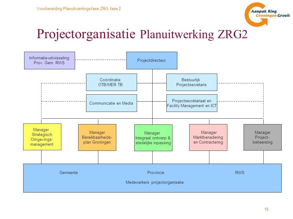 Projectorganisatie Planuitwerking ZRG2