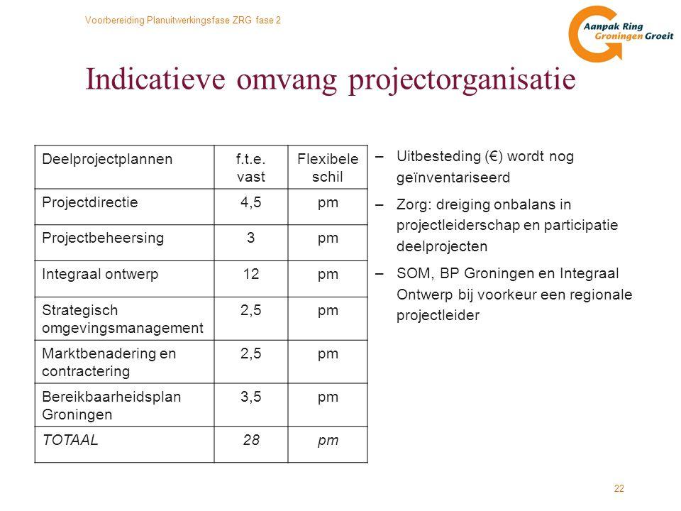 Indicatieve omvang projectorganisatie
