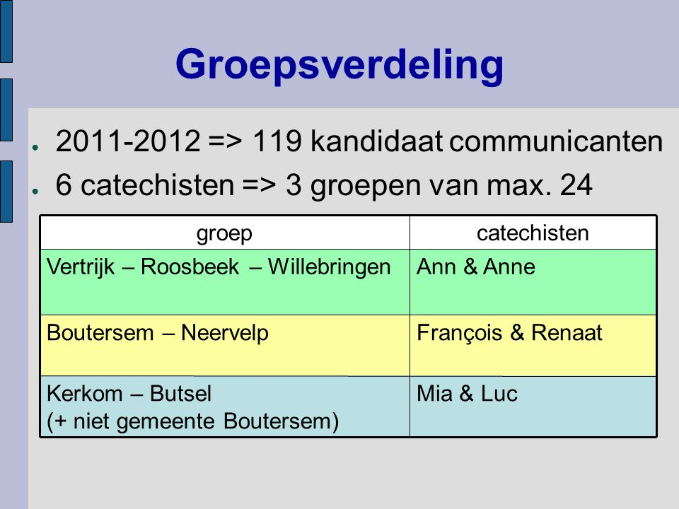 Groepsverdeling 2011-2012 => 119 kandidaat communicanten