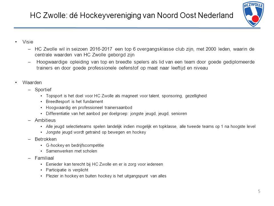 HC Zwolle: dé Hockeyvereniging van Noord Oost Nederland
