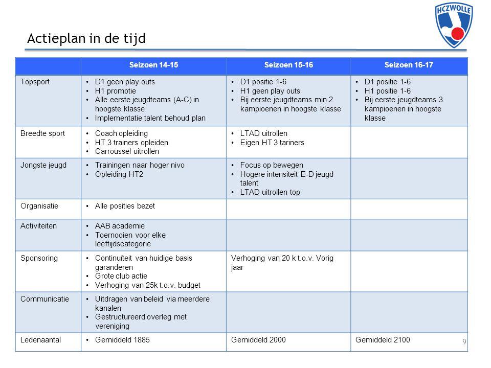 Actieplan in de tijd Seizoen 14-15 Seizoen 15-16 Seizoen 16-17