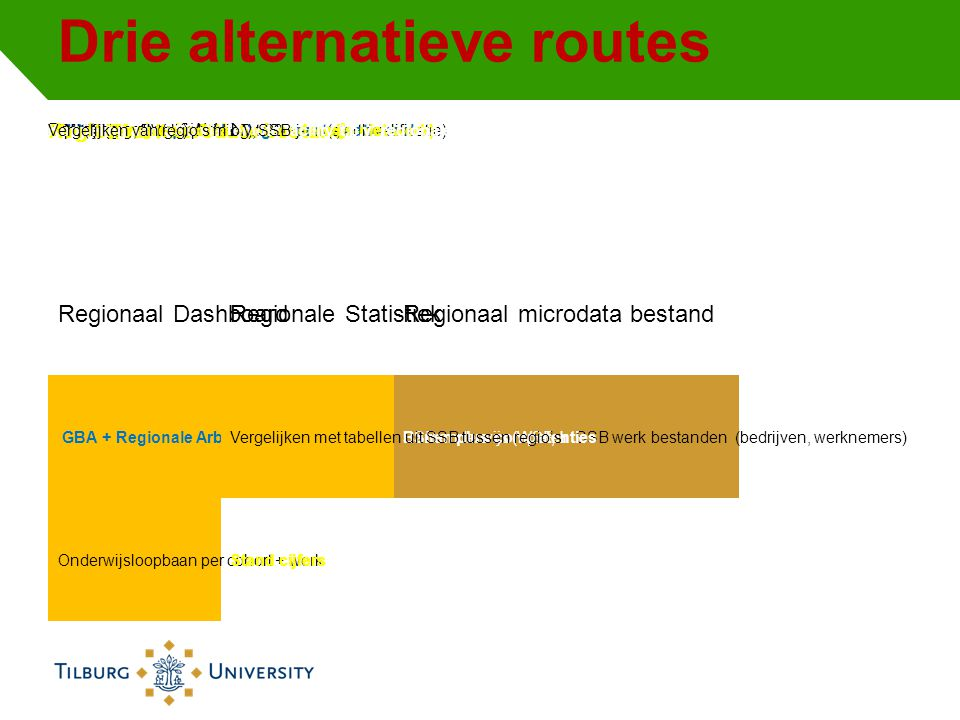 Drie alternatieve routes