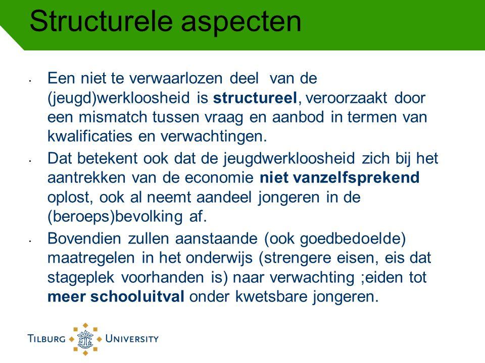 Structurele aspecten