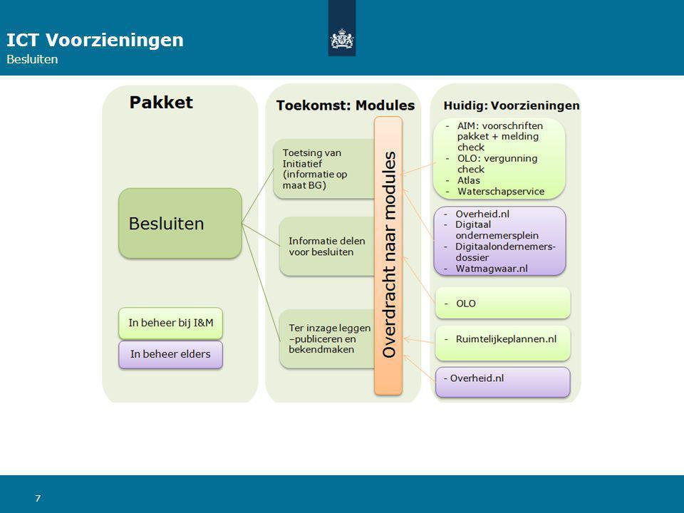 ICT Voorzieningen Besluiten