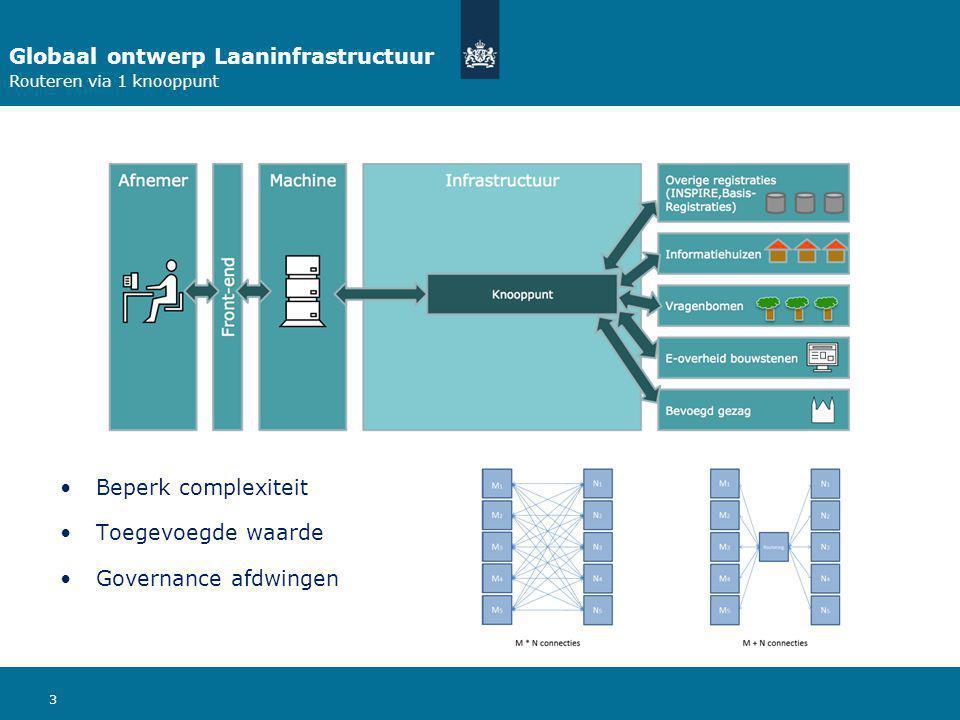 Globaal ontwerp Laaninfrastructuur