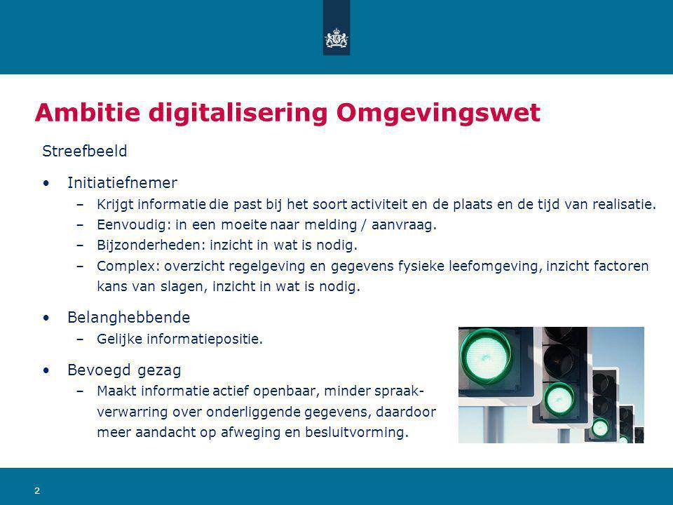 Ambitie digitalisering Omgevingswet