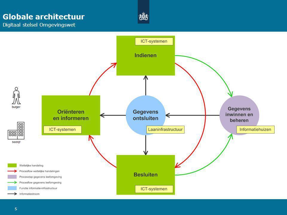 Globale architectuur Digitaal stelsel Omgevingswet