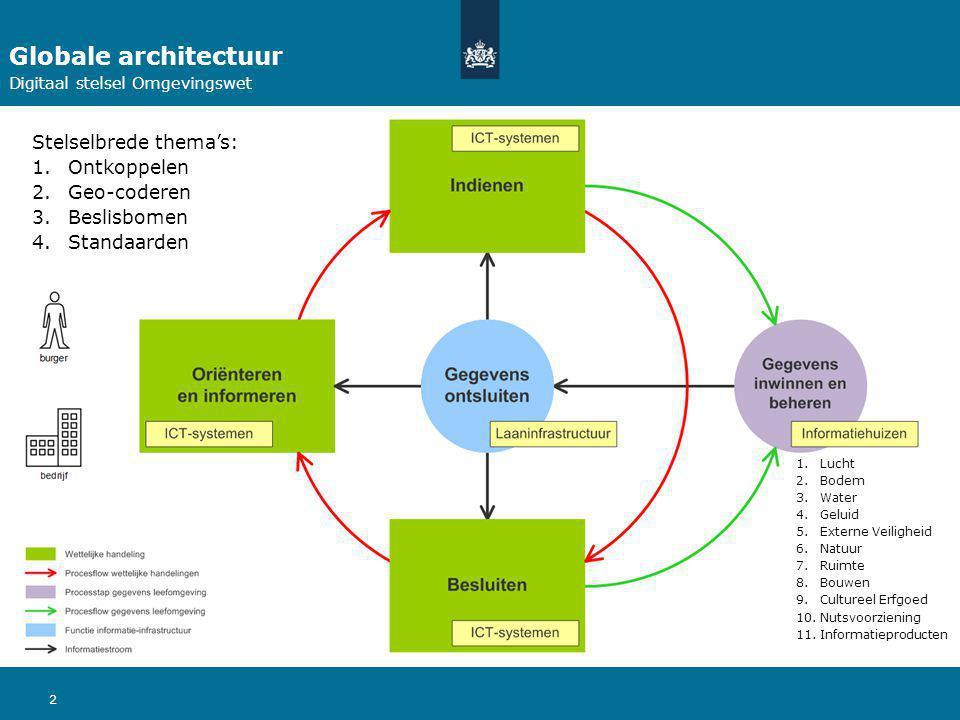 Globale architectuur Stelselbrede thema's: Ontkoppelen Geo-coderen