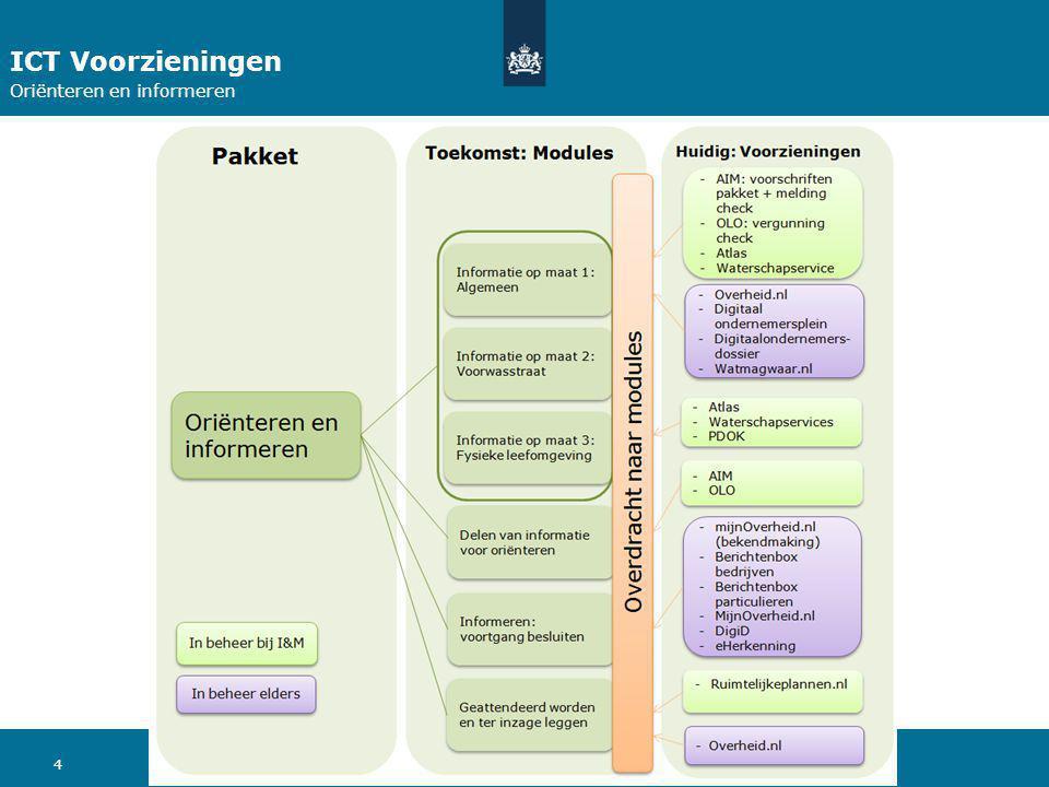 ICT Voorzieningen Oriënteren en informeren